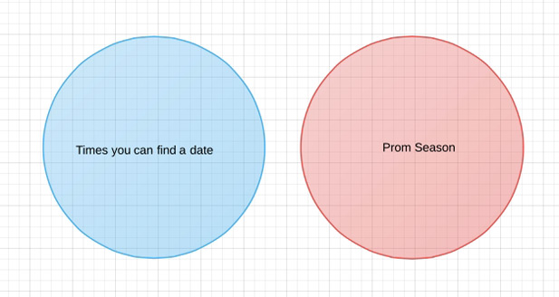 Sparklife Venn Diagrams About Crushes