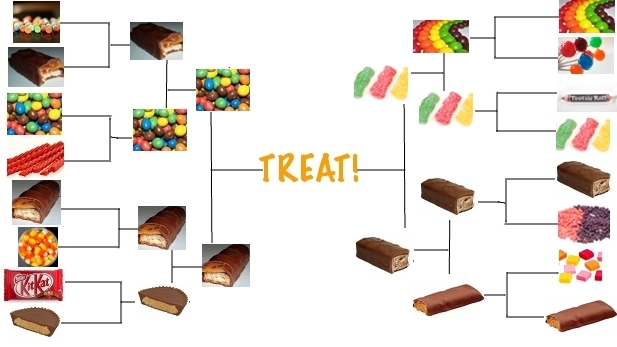 Trick or Treat: The Halloween Candy Bracket Semifinals