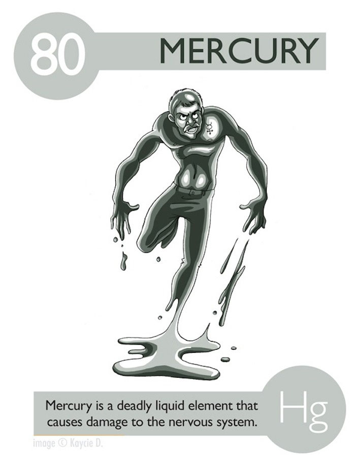 The periodic table of elements lessons tes teach elements become human in artist39s 39experiments in character urtaz Images