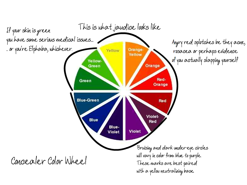 ... is a color wheel with common facial complaints matched to their color