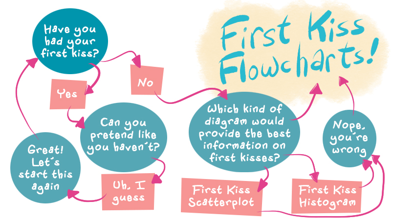 these flowcharts can predict when you\u0027ll get your first kiss the Kiss Outline these flowcharts can predict when you\u0027ll get your first kiss