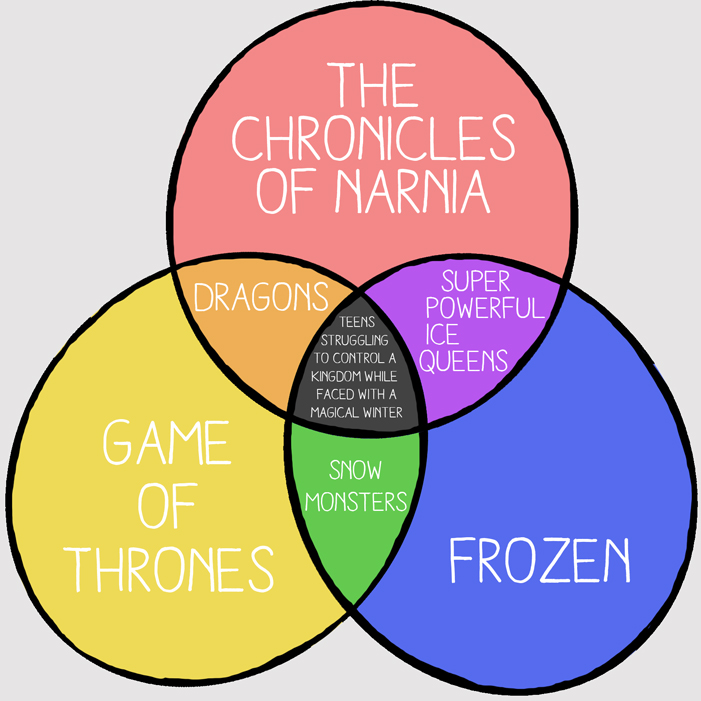 SURPRISING VENN DIAGRAMS Reveal What Your Favorite Sci-Fi and ...