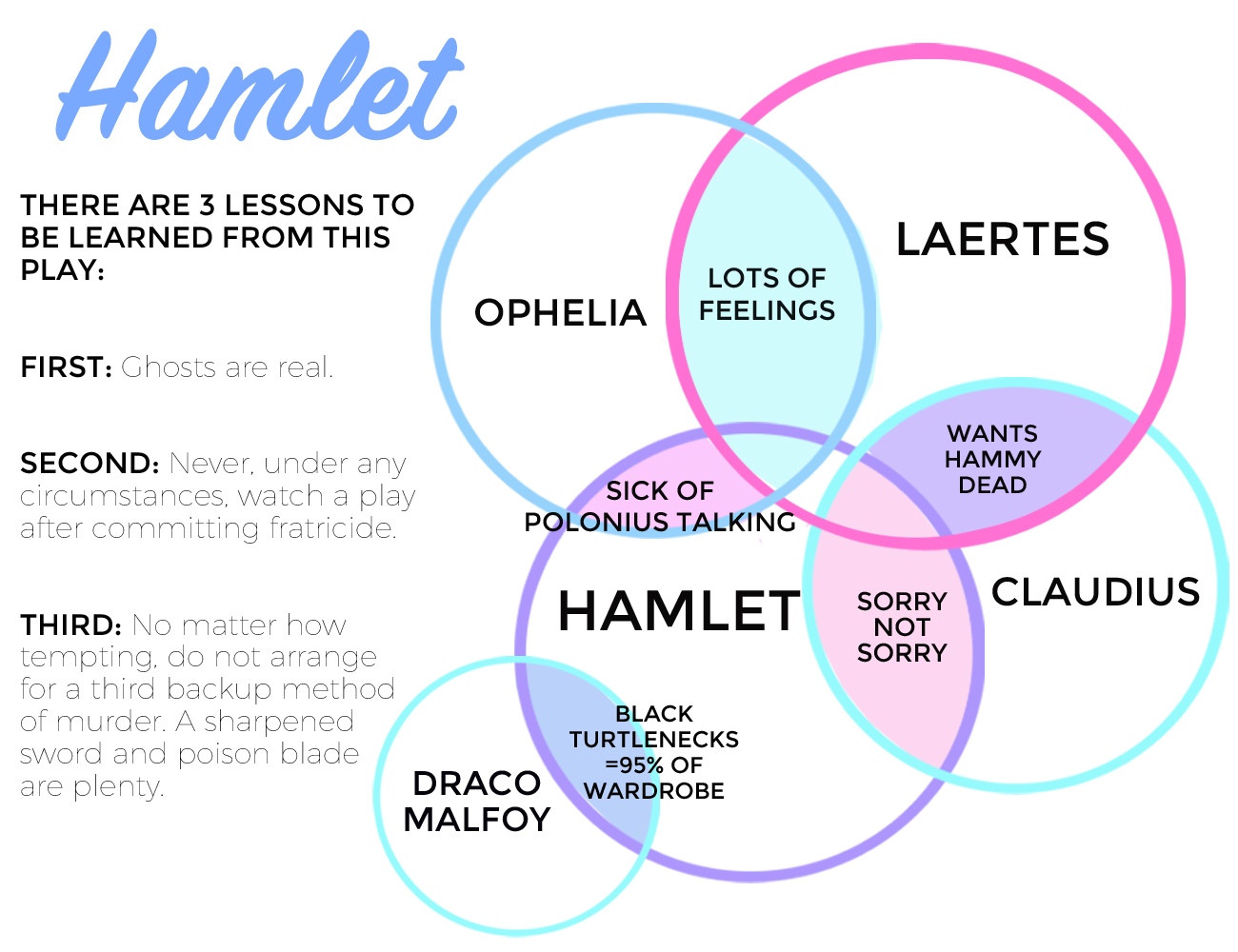 Sparklife classic lit explained by venn diagrams back next more pooptronica