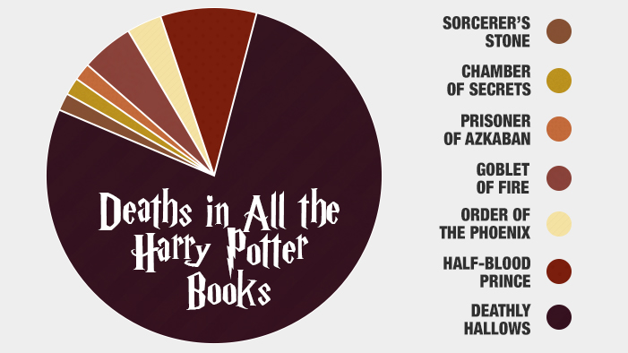 Extremely Upsetting <i>Harry Potter</i> Charts & Graphs