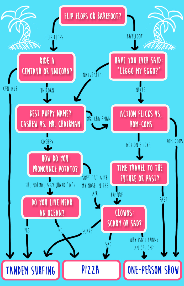 Best Way To Do A Flow Chart Rebellions
