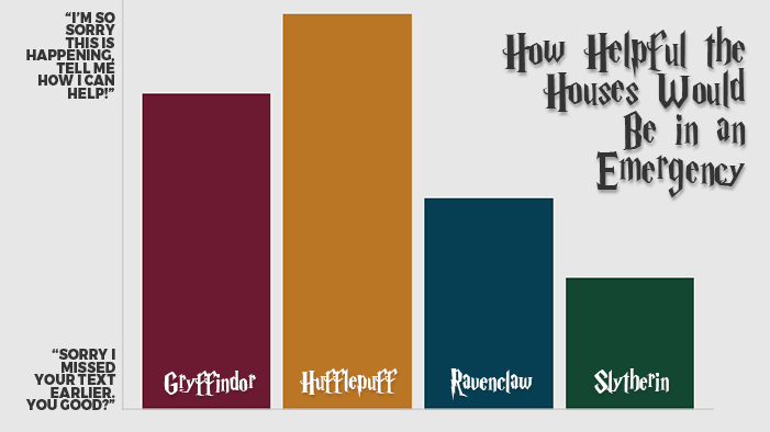 The Hogwarts Houses Summed Up in Graphs and Charts