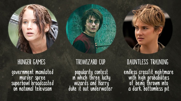 LET'S COMPARE: Hunger Games vs. Triwizard Tournament vs. Dauntless Boot Camp