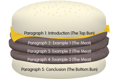 sat essay body paragraphs Does your essay for the sat (writing section) have to be 5 paragraphs or can it be 3 paragraphs can you take both sides (views) too or only one side.
