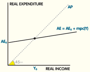 using the keynesian income expenditure model analyze Keynes ' s analysis is most simply depicted with the income-expenditure model of figure 1 and are also corroborated by some optimizing models with a new keynesian flavor keynesian economics has generally been thought to be valid for short-run macroeconomics.