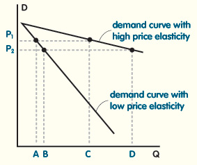 price elastcicity of demand The ratio of the percentage change in the quantity demanded of a product or resource to the percentage change in its price a measure of the responsiveness of buyers to a change in the price of a product or resource.